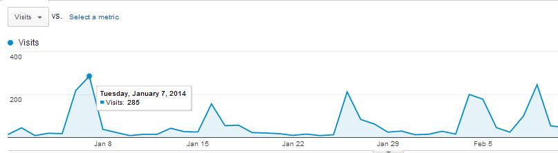 איך משתמשים בגוגל אנליטיקס בבלוג